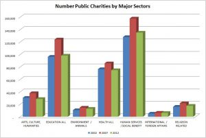 NUMBER PUB CHARITIES MAJOR SECTORS